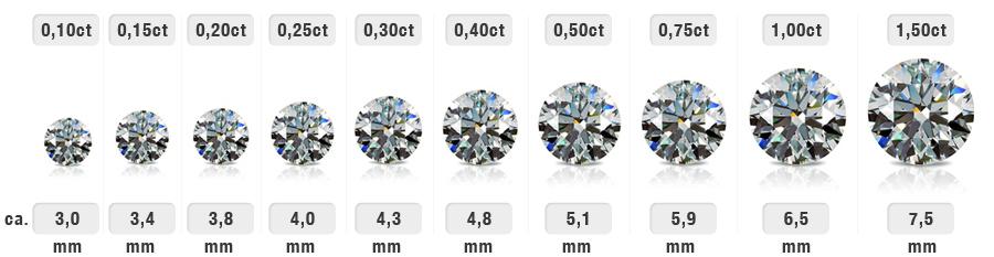 carat-diamanter