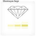 Color-diamantkvalitet