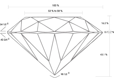 diamant-proposjoner