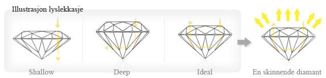 lyslekasje-diamantslip-1